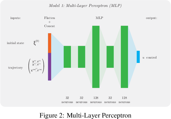 Figure 3 for Coupled Longitudinal and Lateral Control of a Vehicle using Deep Learning