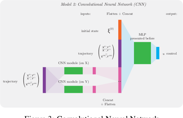 Figure 4 for Coupled Longitudinal and Lateral Control of a Vehicle using Deep Learning