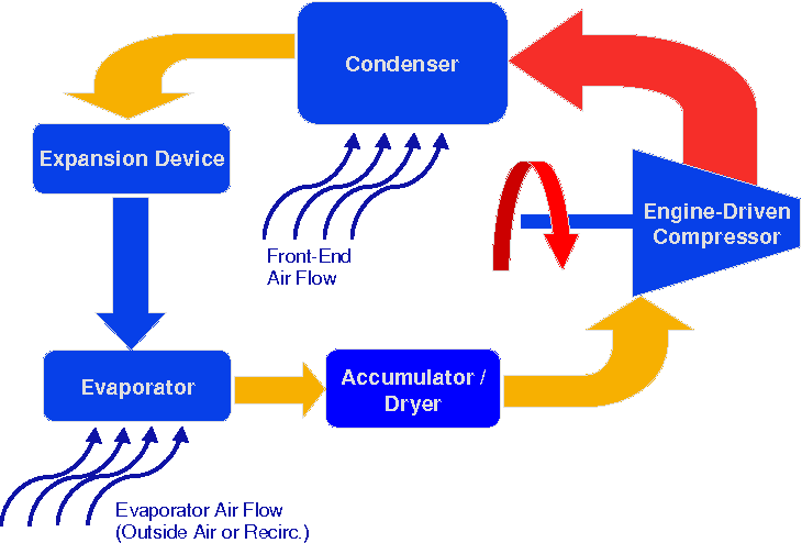 figure 1 – schematic diagram of a typical vehicle air conditioning system