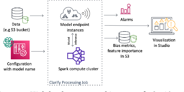 Figure 1 for Amazon SageMaker Clarify: Machine Learning Bias Detection and Explainability in the Cloud