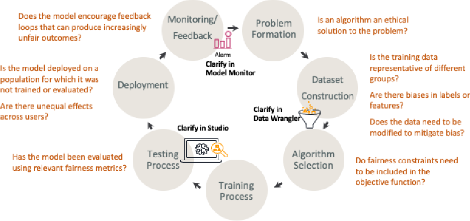 Figure 3 for Amazon SageMaker Clarify: Machine Learning Bias Detection and Explainability in the Cloud