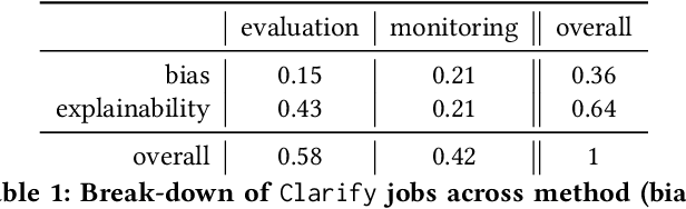 Figure 2 for Amazon SageMaker Clarify: Machine Learning Bias Detection and Explainability in the Cloud