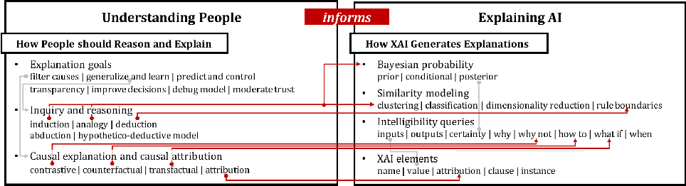 Figure 1 for Directions for Explainable Knowledge-Enabled Systems