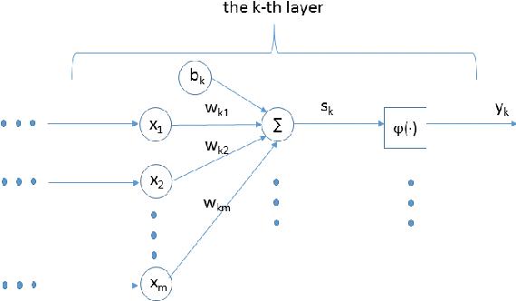 Figure 1 for KNN, An Underestimated Model for Regional Rainfall Forecasting