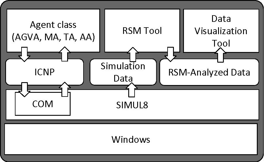 Fig. 6.2. Tool configuration for AGV system design.