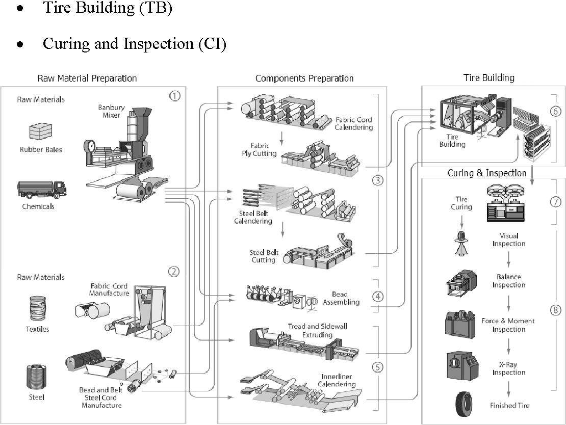 Fig. 6.3. Tire making processes [75].