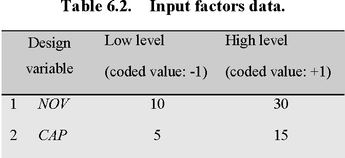 Table 6.2. Input factors data.