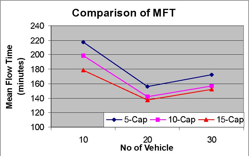 Fig. 6.8. Comparison of MFT.