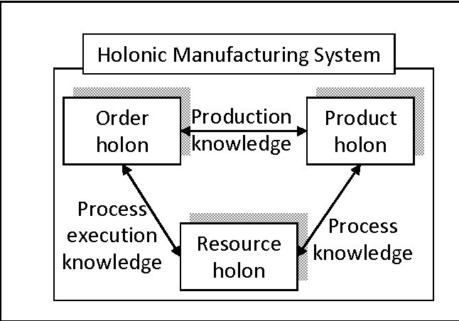 Fig. 2.1. Basic components of Holonic Manufacturing System [1]