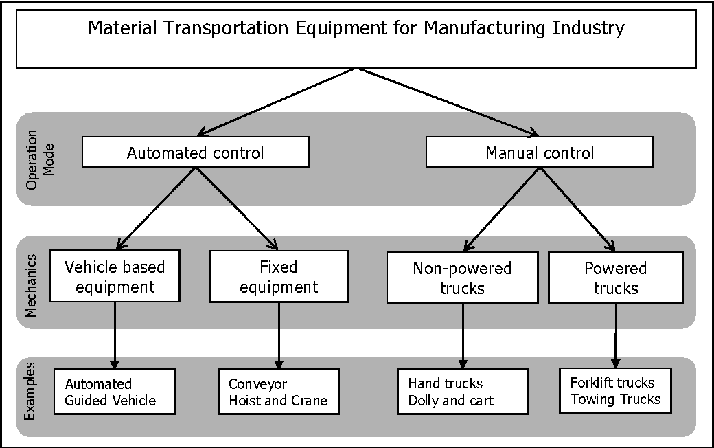 Fig. 2.2. Category of Material Transportation Equipment