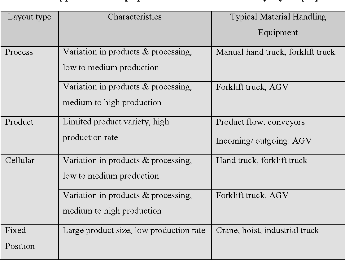 Table 2.1. Types of MTS equipment associated with factory layout [11].