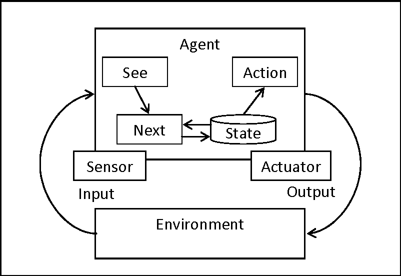 Fig. 2.6. Structure for Agent with Internal State [24]