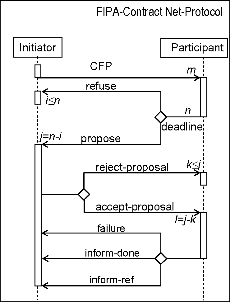 Fig. 2.7. Sequence of Contract Net Interaction Protocol