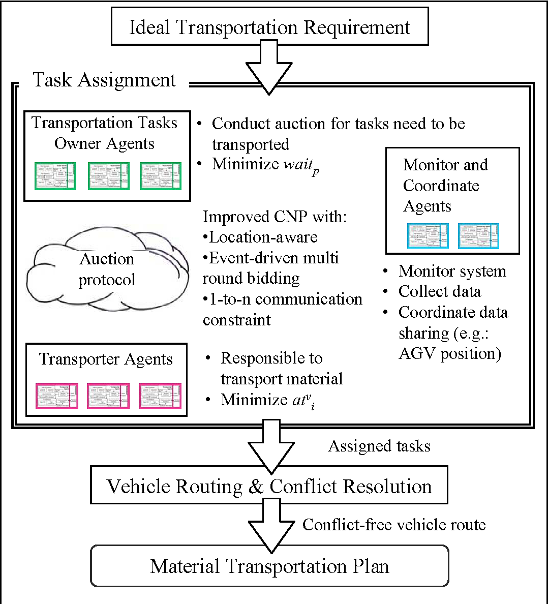 Fig. 3.1. Proposed Task Assignment Method within Material Transportation Planning