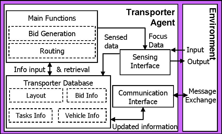 Fig. 3.2. Agent configuration for Transporter Agent