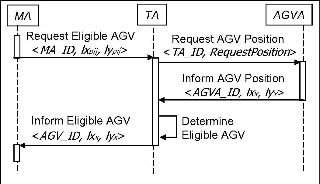 Fig. 4.2. Sequence diagram to identify potential CFP recipients.