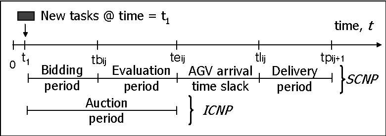 Fig. 4.5. Conceptual time-window for auction period.