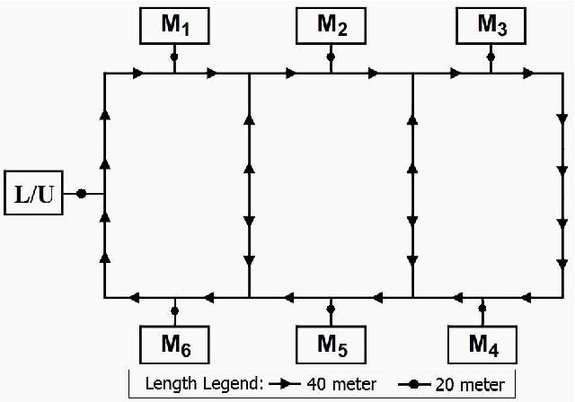 Fig. 4.6. Job shop layout configuration.