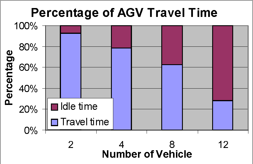 Fig. 4.8. Comparison of percentage of AGV travel time.