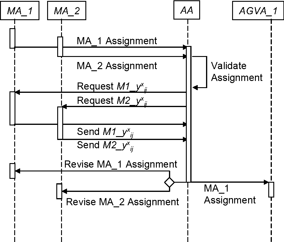 Fig. 5.2. Sequence diagram for assignments conflict resolution.