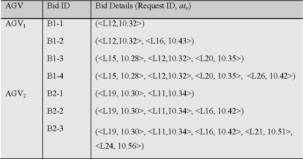 Table 5.5. Partial generated bid specification.
