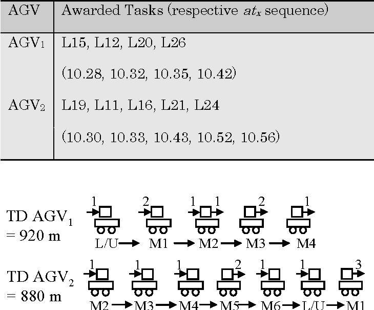 Table 5.6. Awarded tasks for each AGV.
