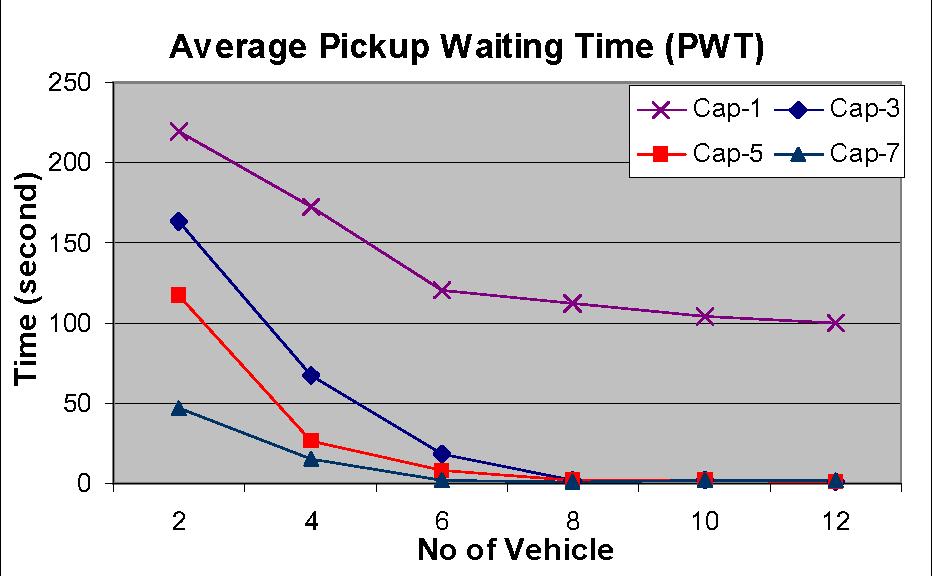 Fig. 5.9. Comparison of PWT