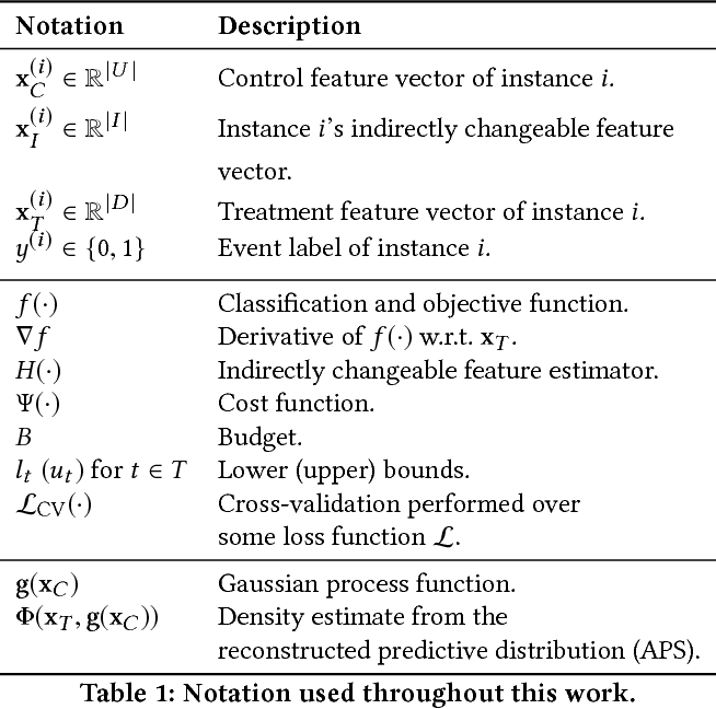 Figure 2 for Prophit: Causal inverse classification for multiple continuously valued treatment policies