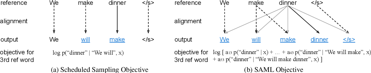 Figure 1 for Differentiable Sampling with Flexible Reference Word Order for Neural Machine Translation