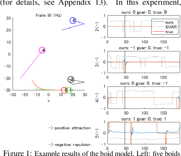 Figure 1 for Learning interaction rules from multi-animal trajectories via augmented behavioral models