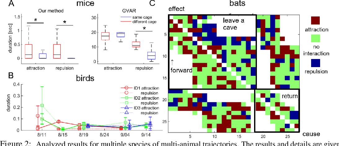 Figure 3 for Learning interaction rules from multi-animal trajectories via augmented behavioral models