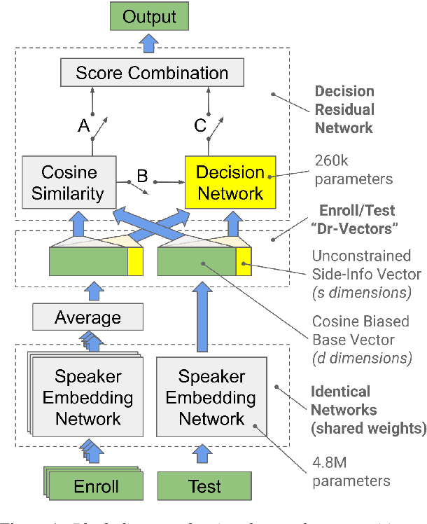 Figure 1 for Dr-Vectors: Decision Residual Networks and an Improved Loss for Speaker Recognition