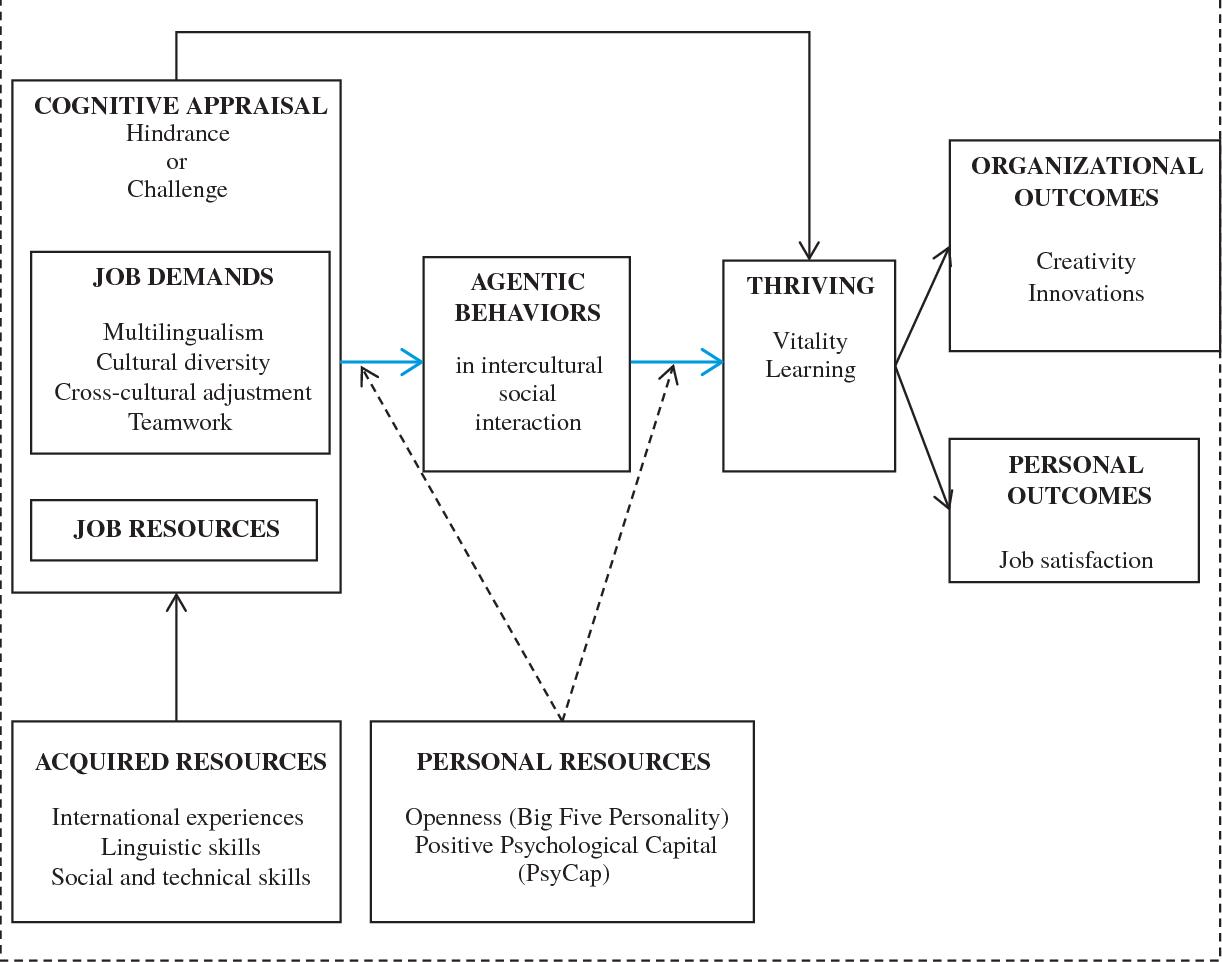 INTERCULTURAL INTERACTIONS AT MULTINATIONAL CORPORATIONS