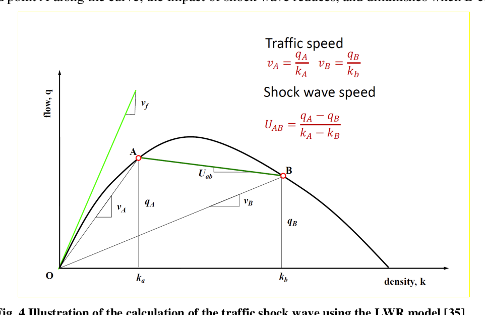 Figure 4 for Pareto-optimal fronts to diminish lane-changing impact in mixed traffic