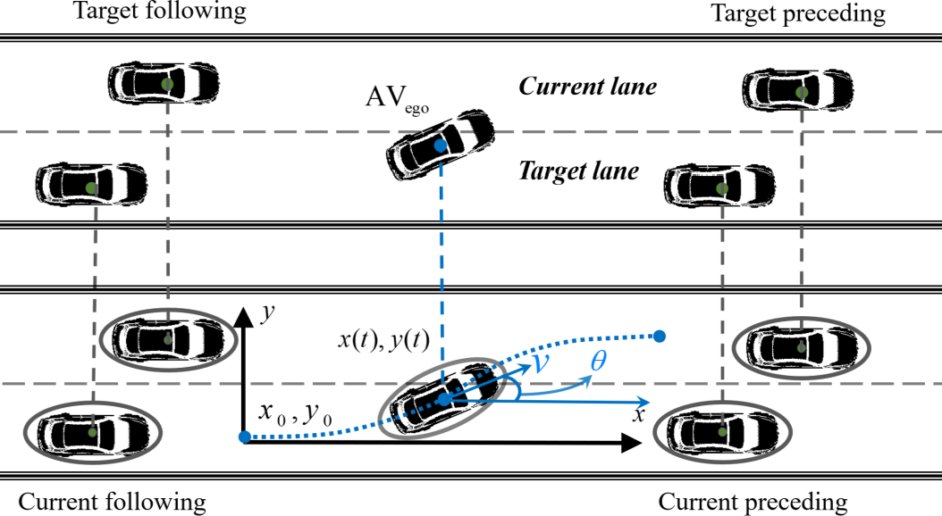 Figure 1 for Pareto-optimal fronts to diminish lane-changing impact in mixed traffic
