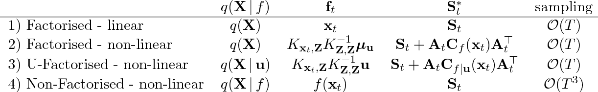 Figure 1 for Non-Factorised Variational Inference in Dynamical Systems