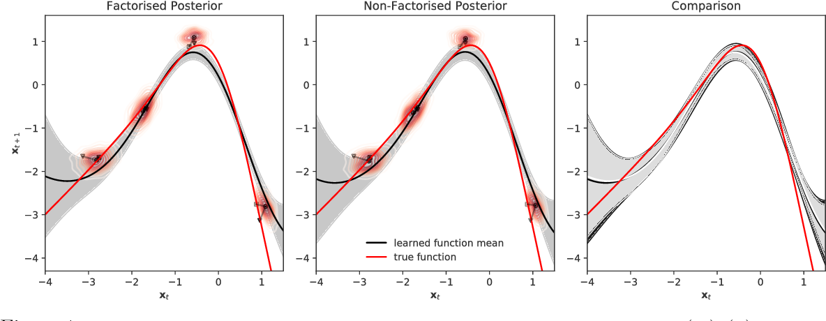 Figure 2 for Non-Factorised Variational Inference in Dynamical Systems