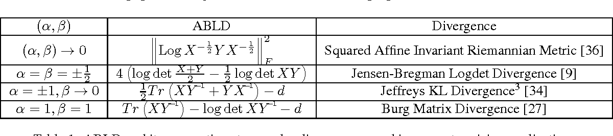 Figure 2 for Learning Discriminative Alpha-Beta-divergence for Positive Definite Matrices (Extended Version)
