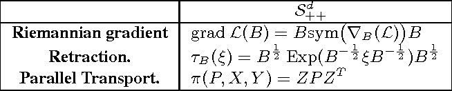 Figure 3 for Learning Discriminative Alpha-Beta-divergence for Positive Definite Matrices (Extended Version)