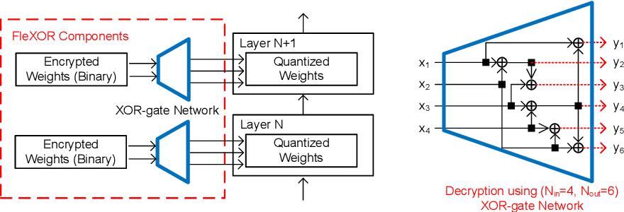 Figure 1 for FleXOR: Trainable Fractional Quantization
