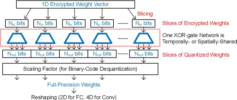 Figure 3 for FleXOR: Trainable Fractional Quantization