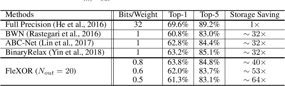 Figure 4 for FleXOR: Trainable Fractional Quantization