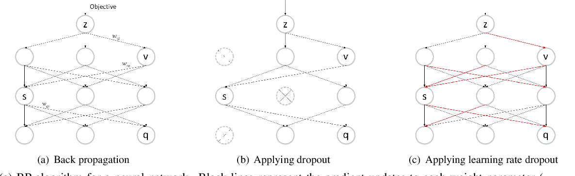 Figure 3 for Learning Rate Dropout