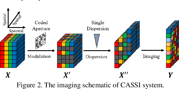 Figure 3 for Deep Gaussian Scale Mixture Prior for Spectral Compressive Imaging