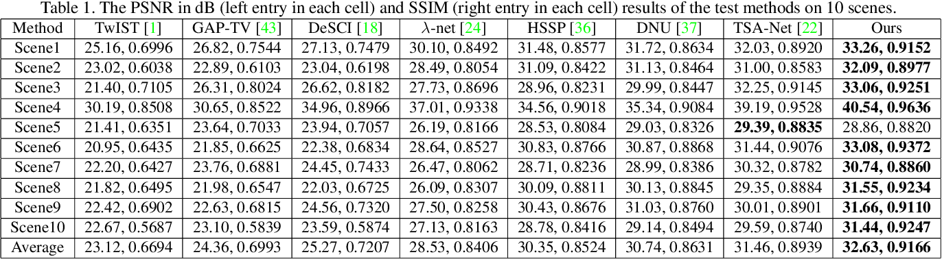 Figure 2 for Deep Gaussian Scale Mixture Prior for Spectral Compressive Imaging