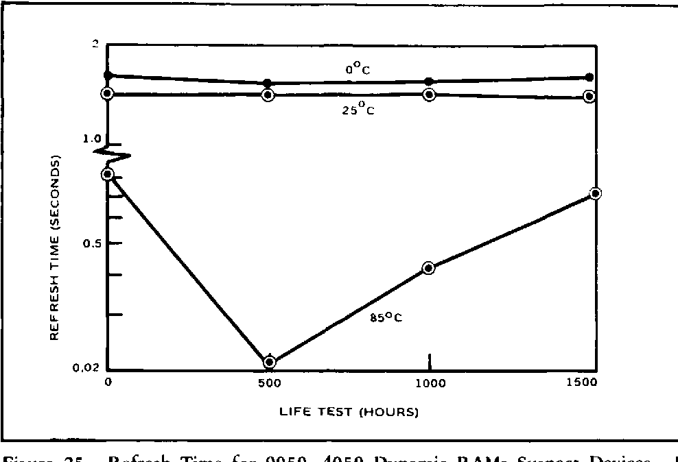 Figure 25 from 0 Oo ADVANCED ELECTRICAL TEST TECHNIQUES FOR