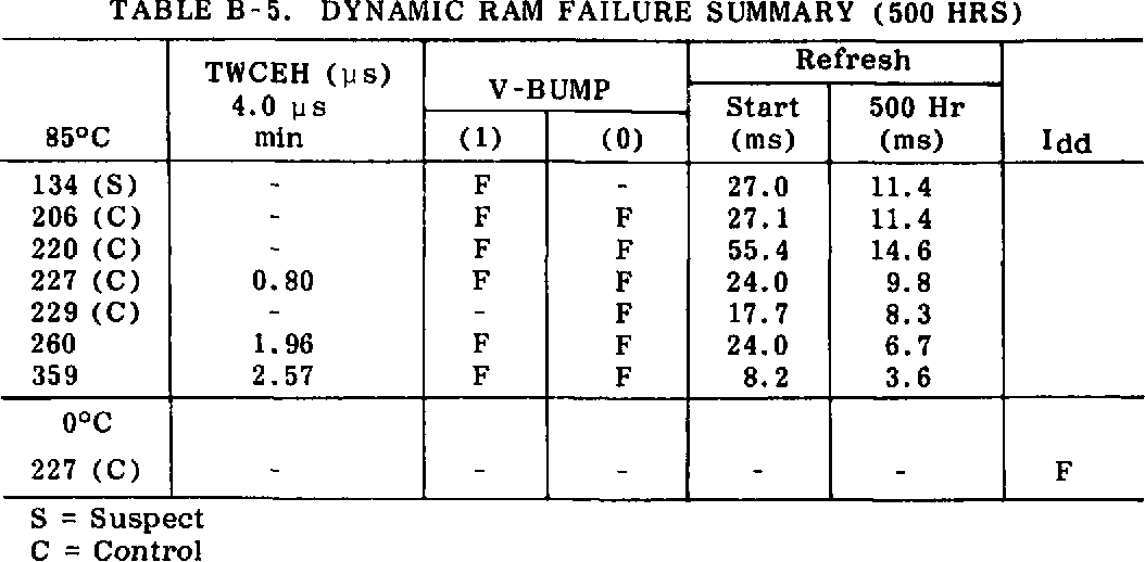Table B-5 from 0 Oo ADVANCED ELECTRICAL TEST TECHNIQUES FOR