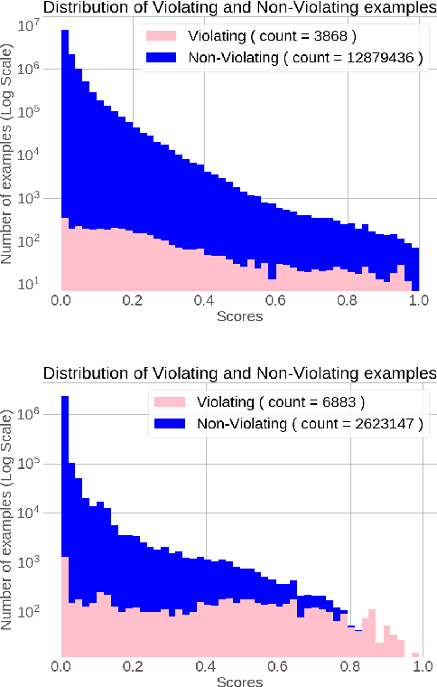 Figure 1 for Uncertainty Estimation For Community Standards Violation In Online Social Networks