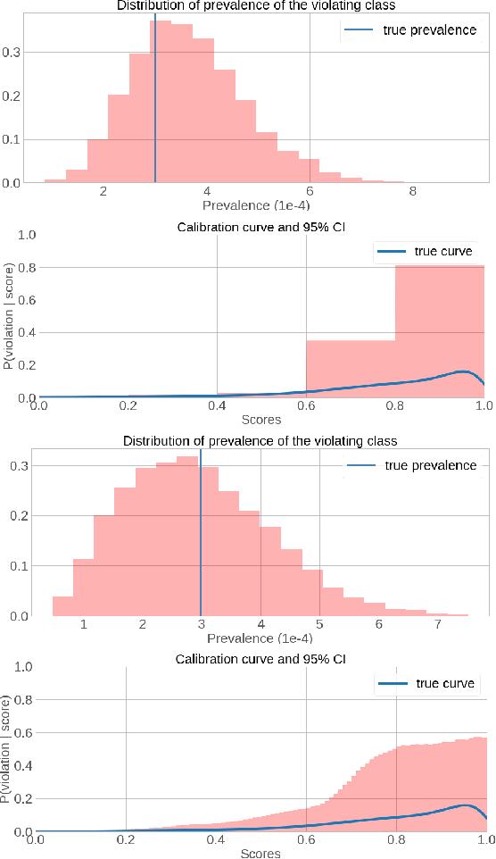Figure 3 for Uncertainty Estimation For Community Standards Violation In Online Social Networks