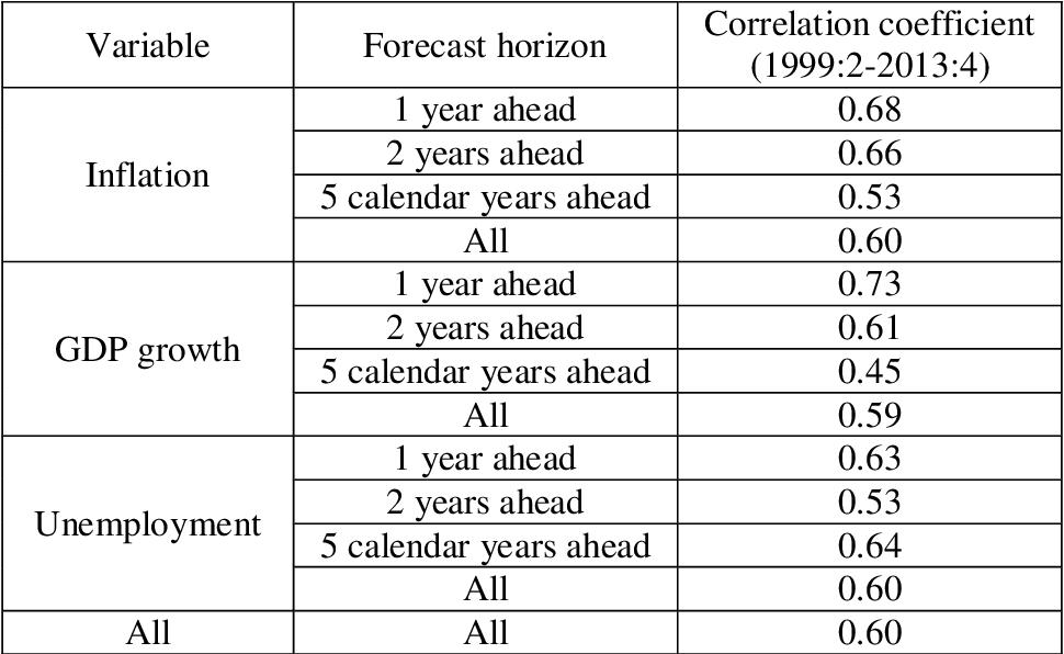 Measures of macroeconomic uncertainty for the ECB's survey